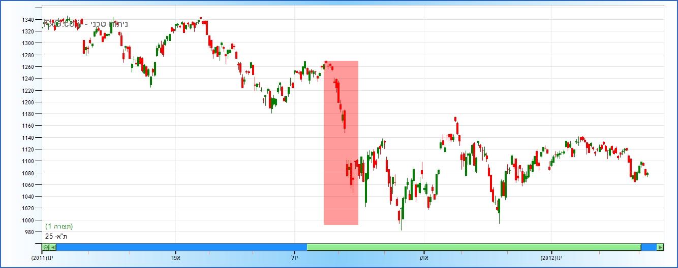 TA25 index 032012